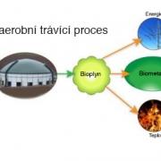 Proces zpracování bioplynu v Brigdewater